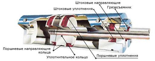 Ремонт гидроцилиндров камаз своими руками