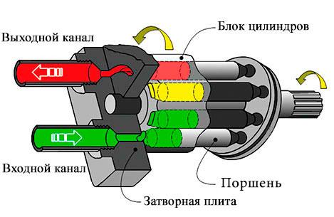 Устройство гидронасоса