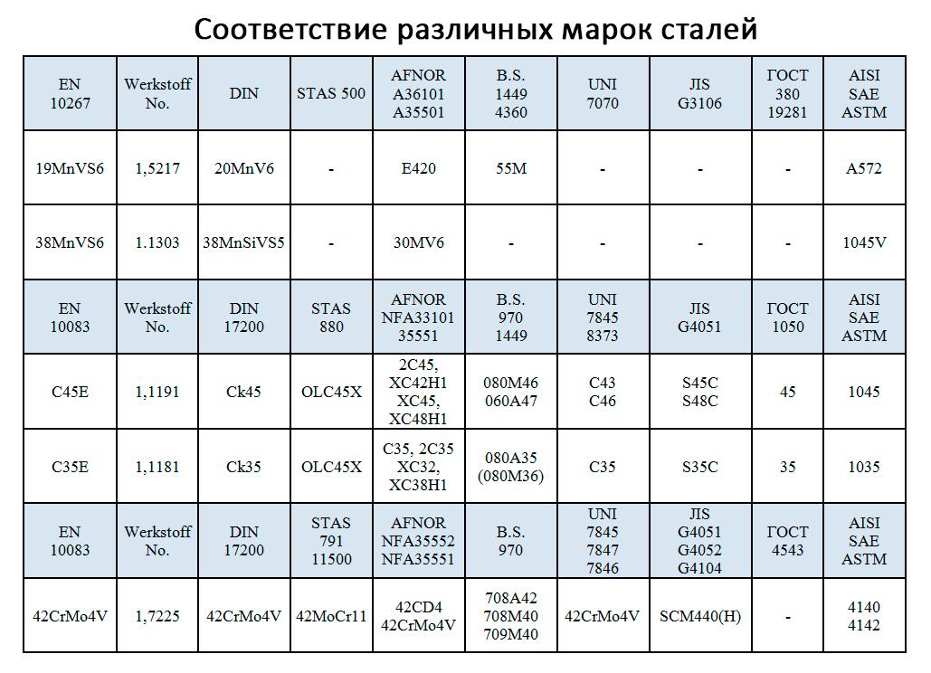 Соответствие марок сталей для штоков гидравлических